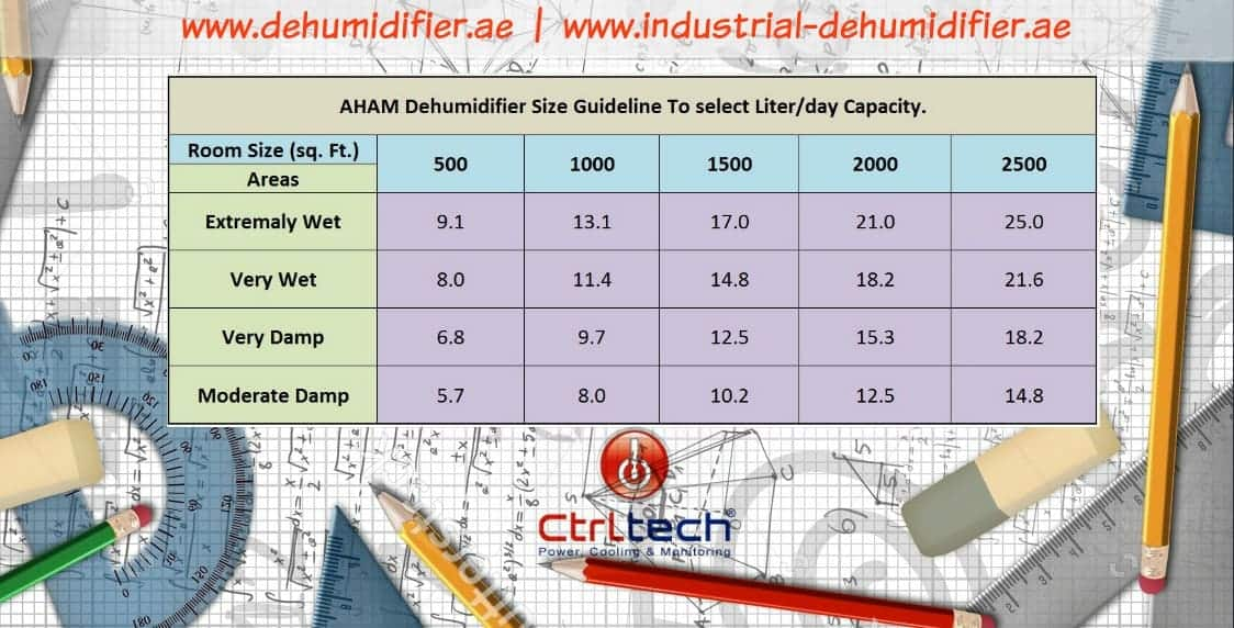 Dehumidifier design calculation with dehumidifier calculator.