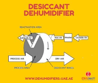 Desiccant type of dehumidifier.