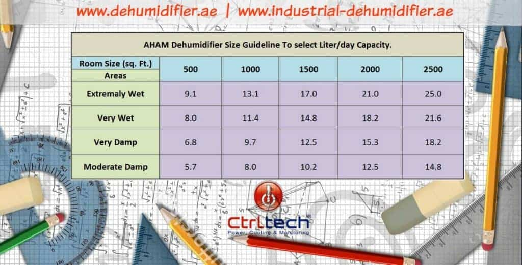 Dehumidifier sizing calculation with calculator.