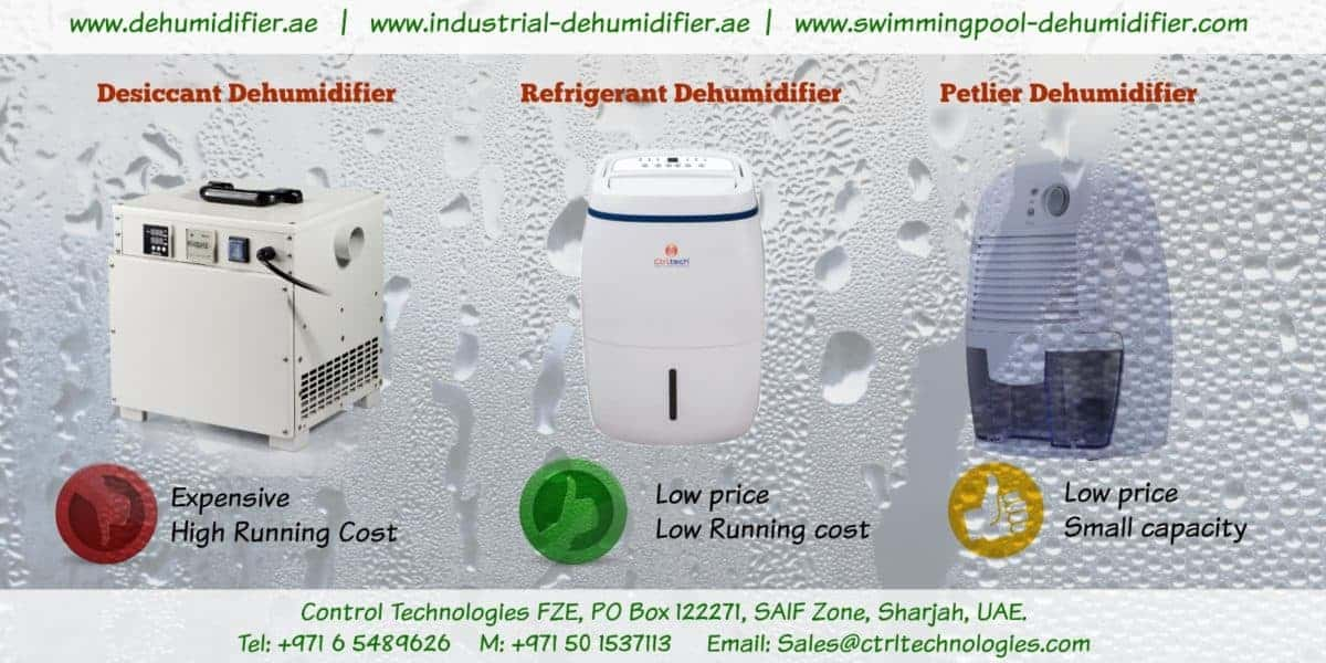 Types of dehumidifiers based on the working principle.