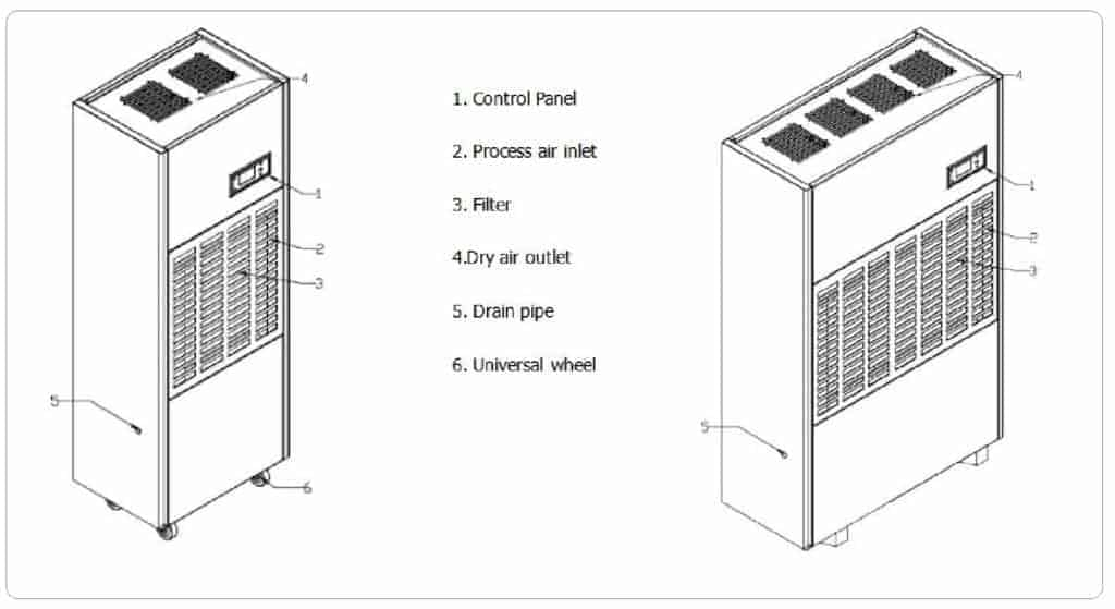 Industrial dehumidifier for warehouse and basement parking.